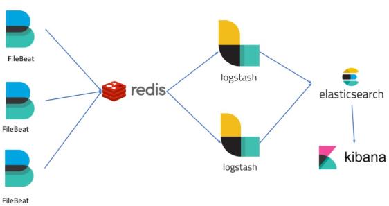Log Aggregation Setup – OAuth 2 0 Architecture Guidance